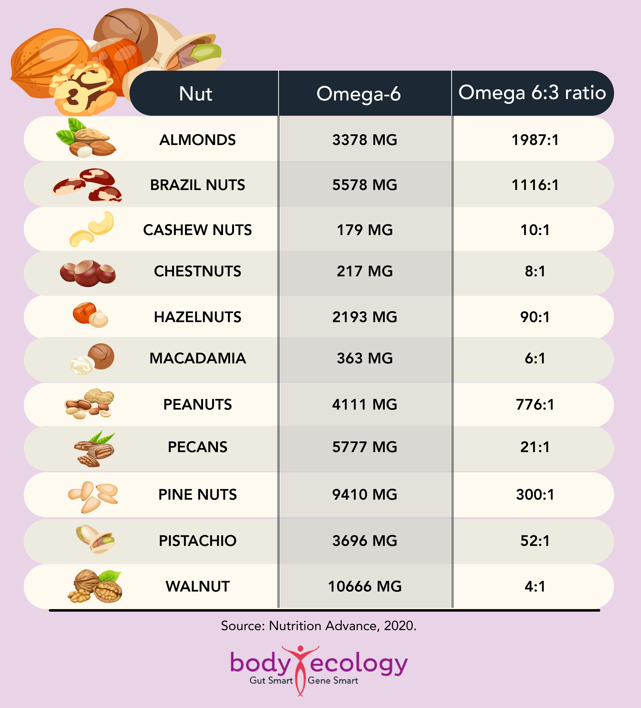foods that feed viruses