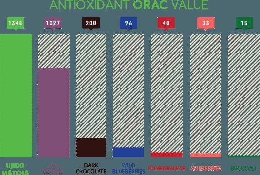 antioxidant-chart